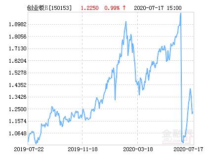 07月21日富国创业板B上涨5.40%,成交17005.69万元