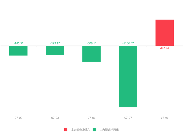 成都路桥(002628)急速拉升0.18元,涨幅4.43%