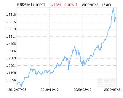 07月23日易方达科讯净值上涨1.53%