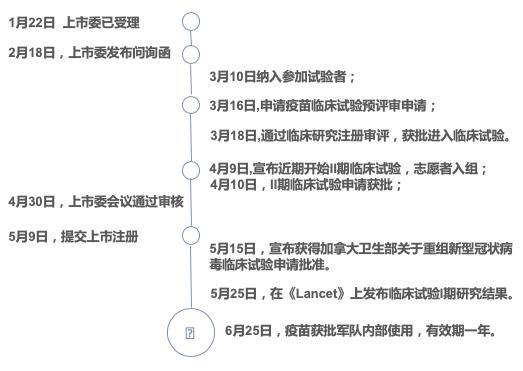 7月23日康希诺生物拟A股公开发行2480万股 占总股本10.02%