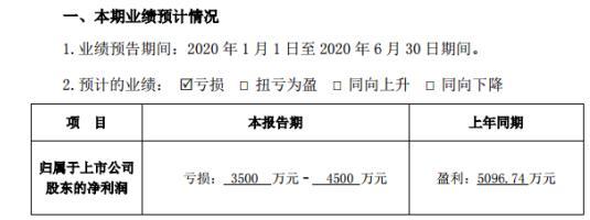 金固股份:2020年预计亏损3500万元–4500万元