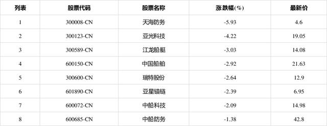 7月27日船舶制造板块低开,天海防务(300008CN)跌5.93%报4.6元